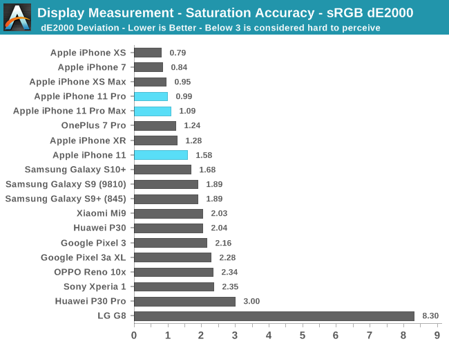 Display Measurement - Saturation Accuracy - sRGB dE2000