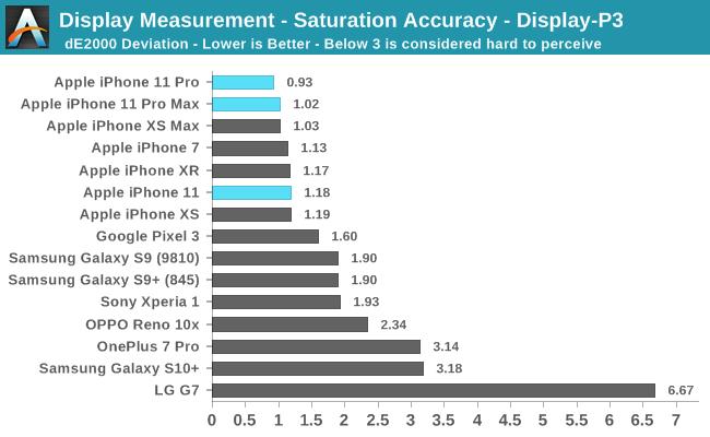 디스플레이 측정-채도 정확도-Display-P3