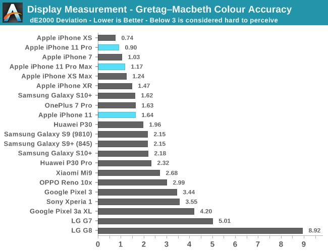 디스플레이 측정-Gretag–Macbeth 색 정확도