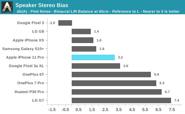 Speaker Stereo Bias