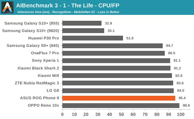 AIBenchmark 3 - 1 - The Life - CPU/FP