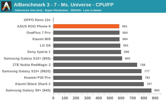 AIBenchmark 3 - 7 - Ms. Universe - CPU/FP