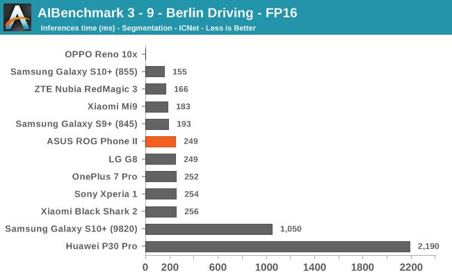 AIBenchmark 3 - 9 - Berlin Driving - FP16