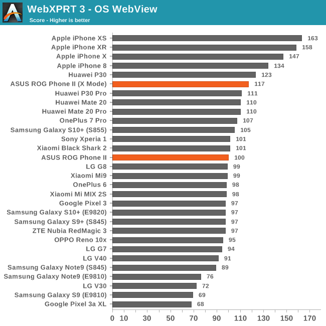WebXPRT 3 - OS WebView