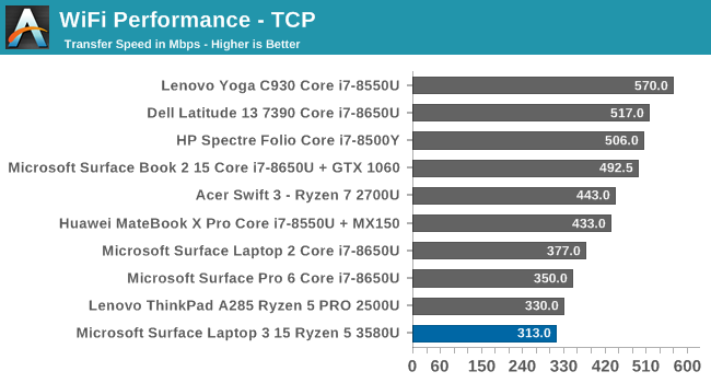 WiFi Performance - TCP