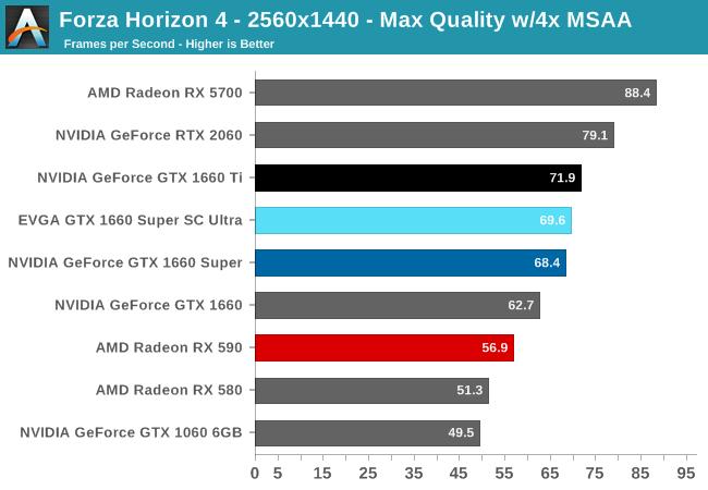 Forza Horizon 4 - 2560x1440 - Max Quality w/4x MSAA