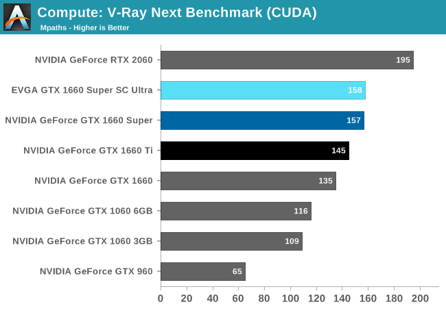 Compute: V-Ray Next Benchmark (CUDA)