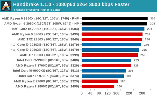 Handbrake 1.1.0 - 1080p60 x264 3500 kbps Faster