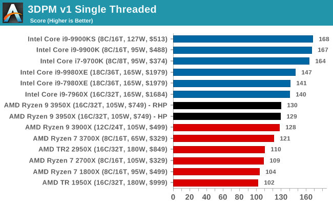 3DPM v1 Single Threaded