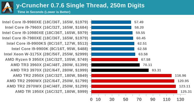 y-Cruncher 0.7.6 Single Thread, 250m Digits