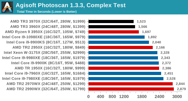 Agisoft Photoscan 1.3.3, Complex Test
