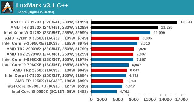 LuxMark v3.1 C++