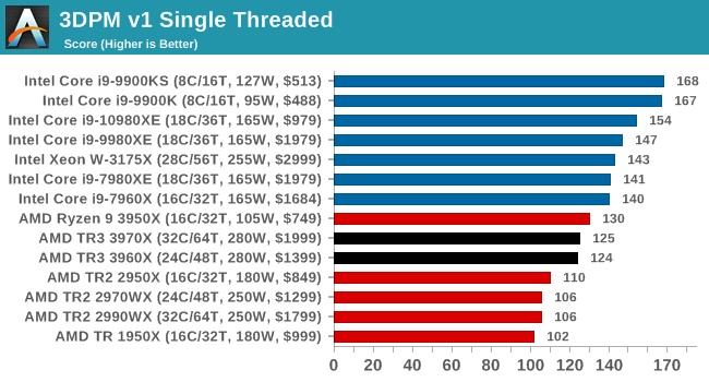 3DPM v1 Single Threaded
