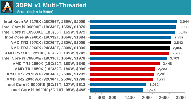 3DPM v1 Multi-Threaded
