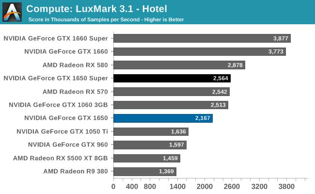 Compute: LuxMark 3.1 - Hotel