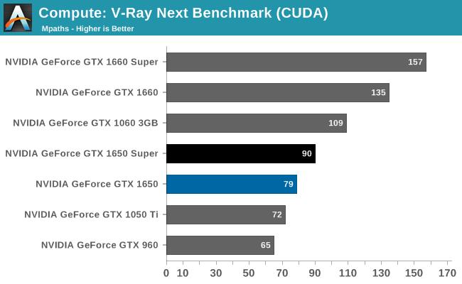 Compute: V-Ray Next Benchmark (CUDA)