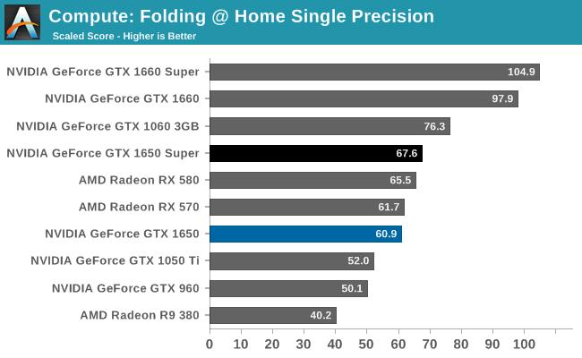 Compute: Folding @ Home Single Precision