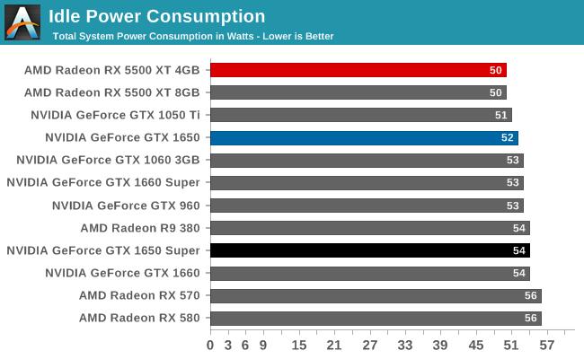 Idle Power Consumption