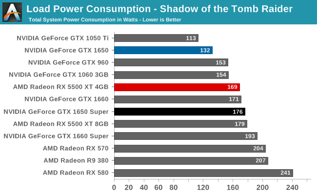 Load Power Consumption - Shadow of the Tomb Raider