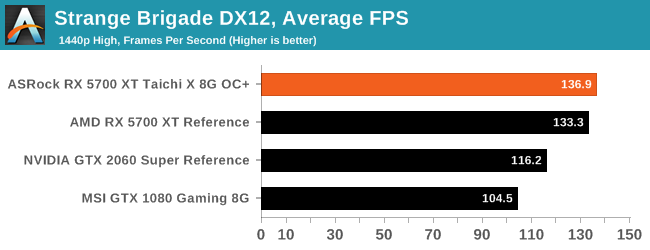 GTX 980: Strange Brigade DX12, Average FPS