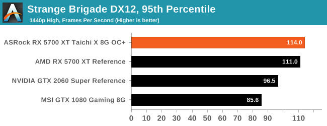 GTX 980: Strange Brigade DX12, 95th Percentile