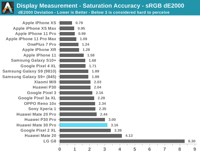 Display Measurement - Saturation Accuracy - sRGB dE2000