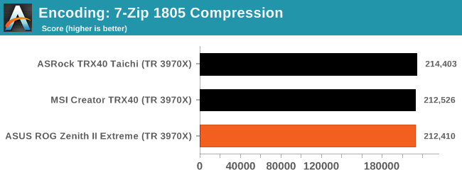 Encoding: 7-Zip 1805 Compression