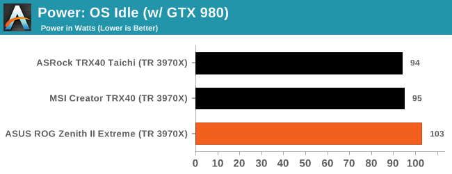 Power: OS Idle (w/ GTX 980)