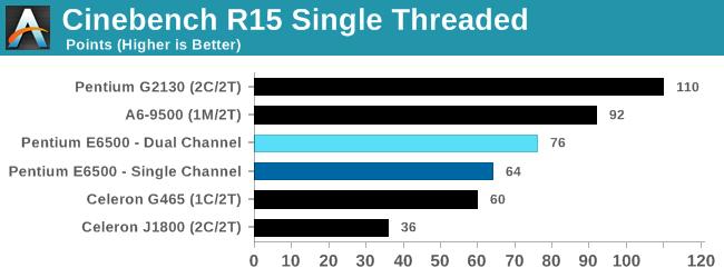 Cinebench R15 Single Threaded