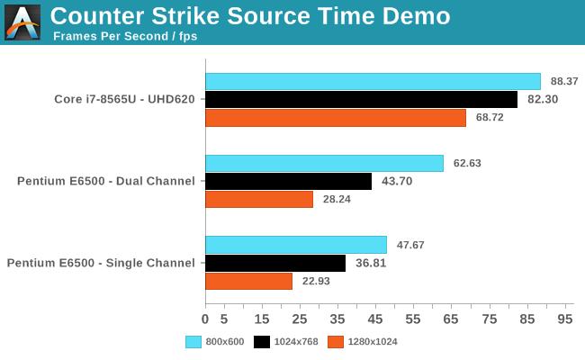 Counter Strike Source Time Demo