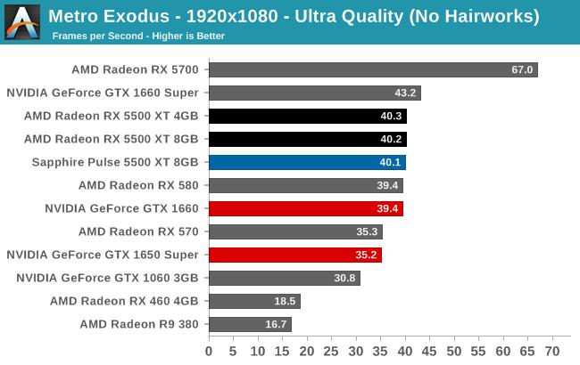 Metro Exodus - 1920x1080 - Ultra Quality (No Hairworks)