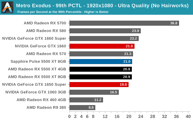 Metro Exodus - 99th PCTL - 1920x1080 - Ultra Quality (No Hairworks)