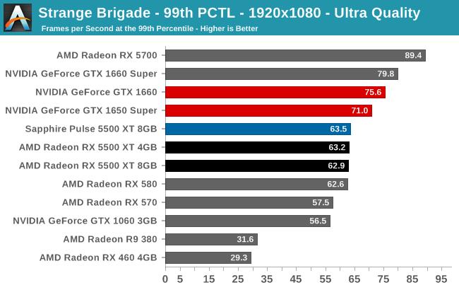 Strange Brigade - 99th PCTL - 1920x1080 - Ultra Quality