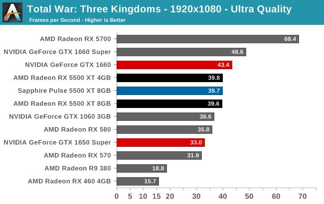 Total War: Three Kingdoms - 1920x1080 - Ultra Quality