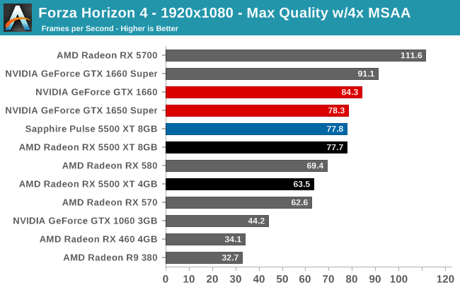Forza Horizon 4 - 1920x1080 - Max Quality w/4x MSAA