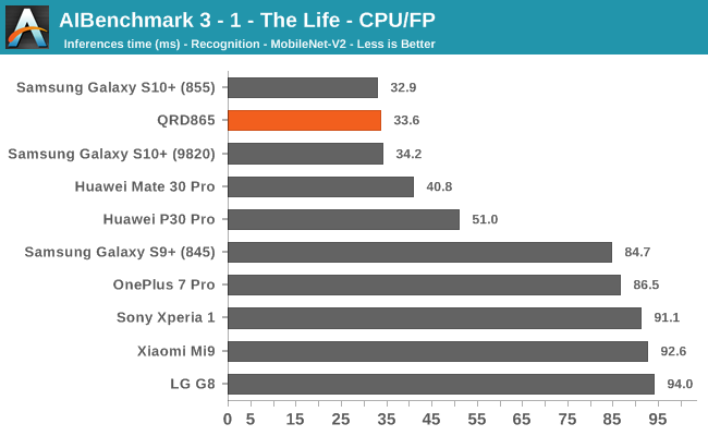 AIBenchmark 3 - 1 - The Life - CPU/FP