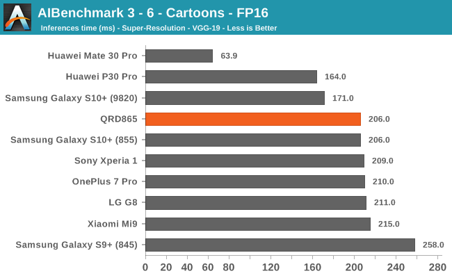 AIBenchmark 3 - 6 - Cartoons - FP16