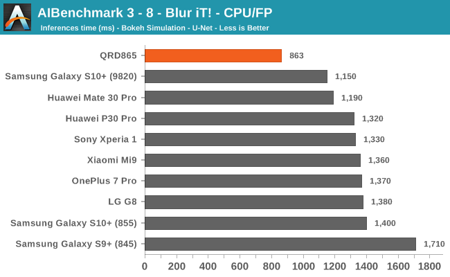 AIBenchmark 3 - 8 - Blur iT! - CPU/FP