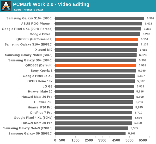 PCMark Work 2.0 - Video Editing