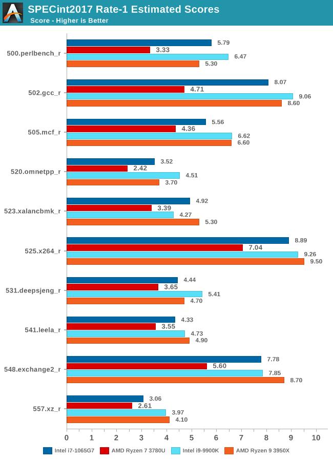 SPECint2017 Rate-1 Estimated Scores