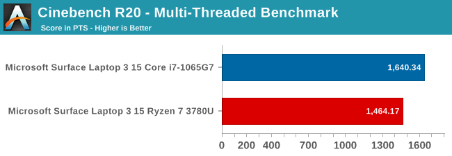 Cinebench R20 - Multi-Threaded Benchmark