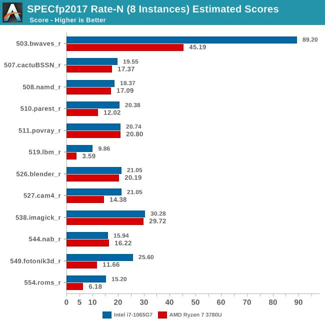 SPECfp2017 Rate-N (8 Instances) Estimated Scores