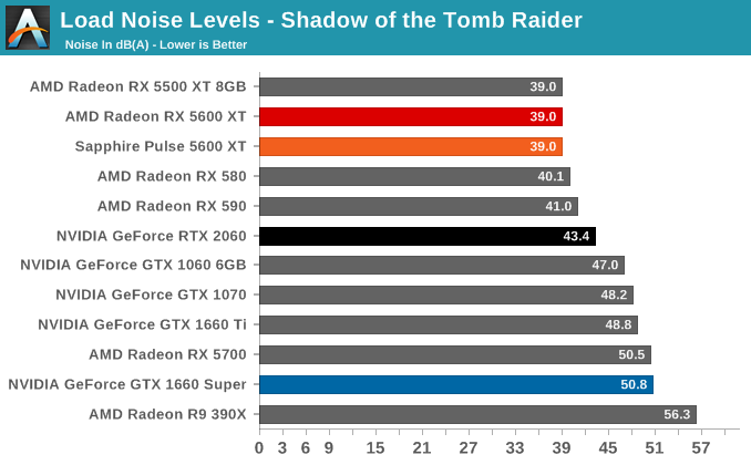 Load Noise Levels - Shadow of the Tomb Raider