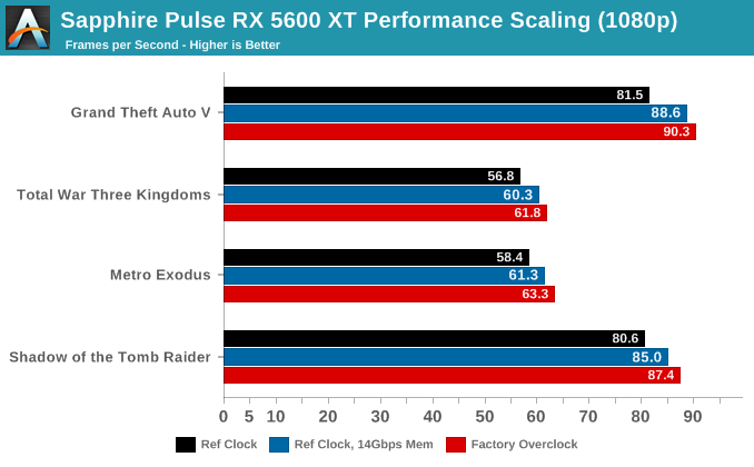 Sapphire Pulse RX 5600 XT Performance Scaling (1080p)