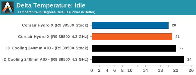 Delta Temperature: Idle