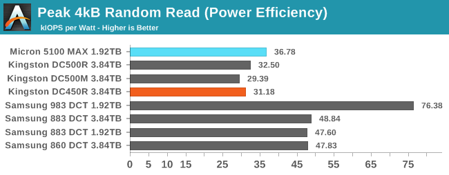 4kB Random Read (Power Efficiency)