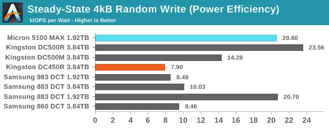 4kB Random Write (Power Efficiency)