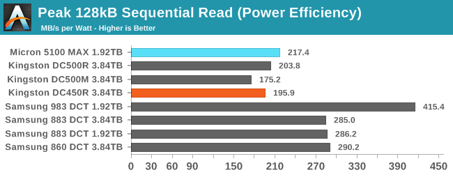 128kB Sequential Read (Power Efficiency)