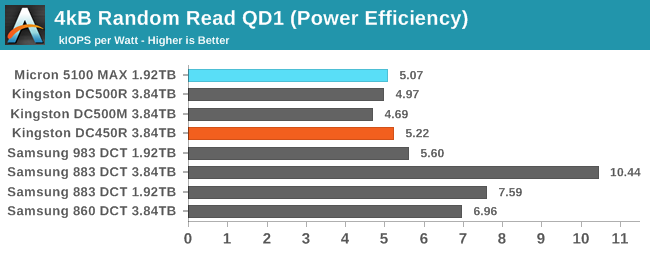 4kB Random Read QD1 (Power Efficiency)