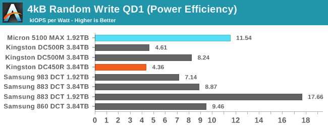 4kB Random Write QD1 (Power Efficiency)